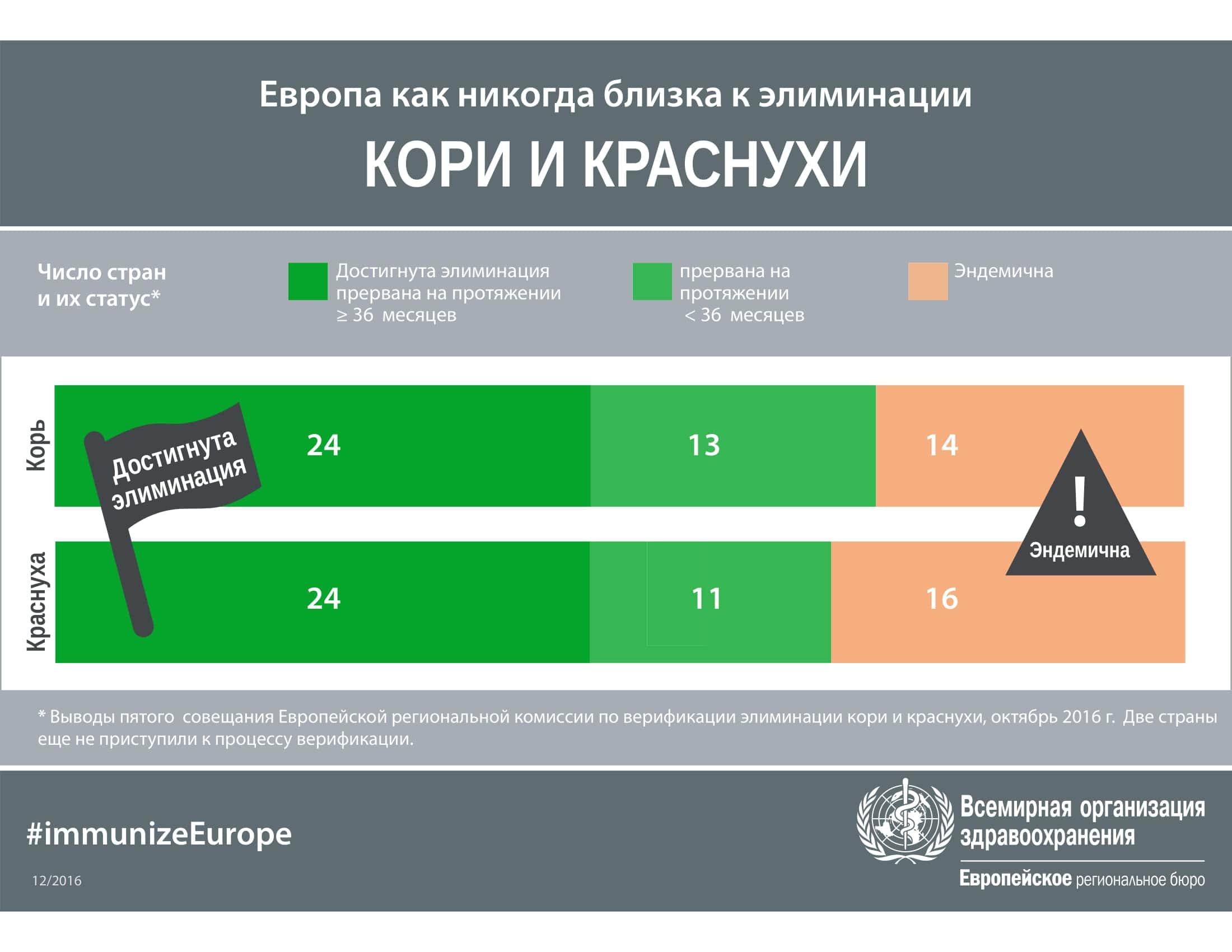 Статус элиминации кори и краснухи в Европейском регионе ВОЗ
