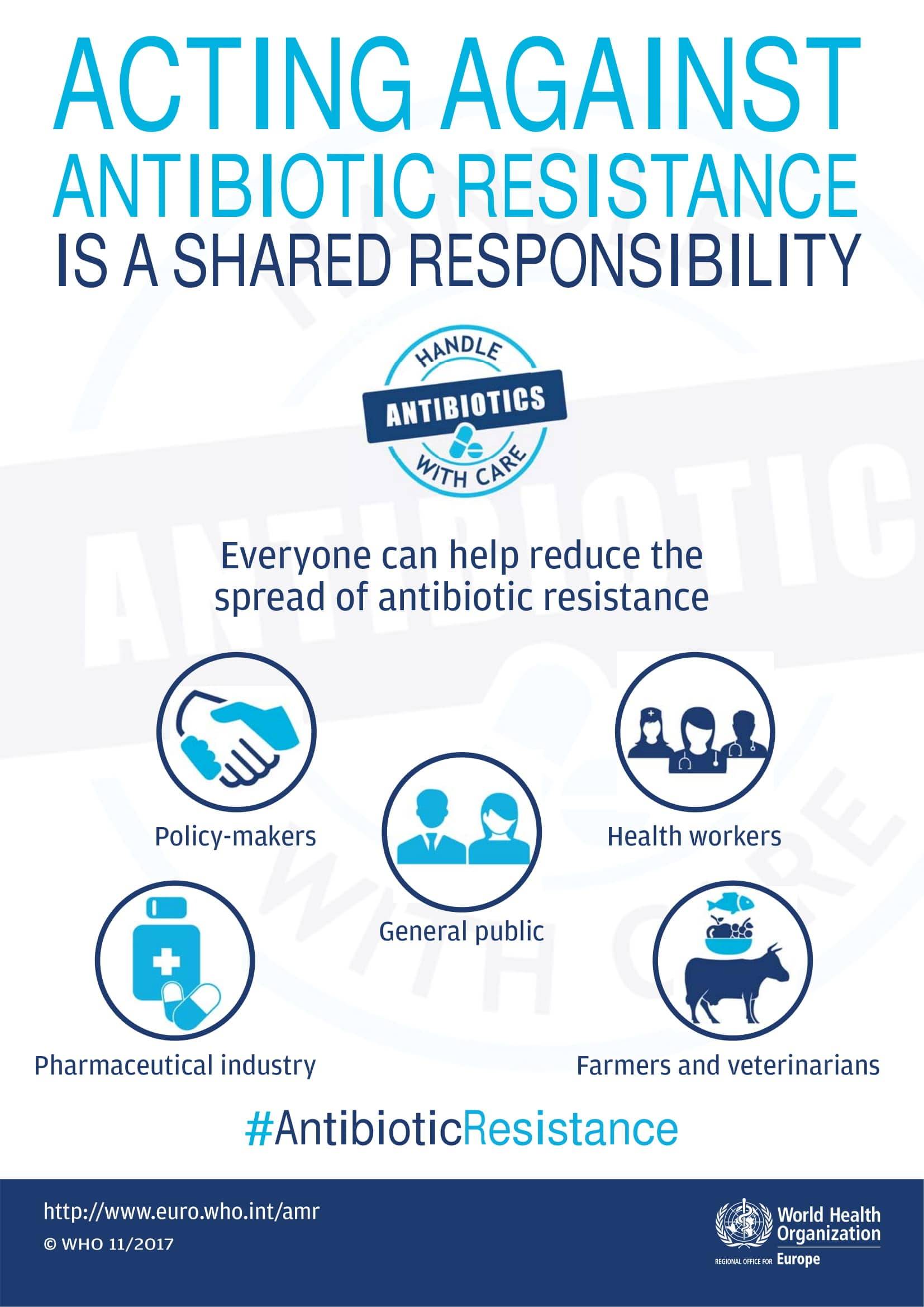 Acting against antibiotic resistance is a shared responsibility