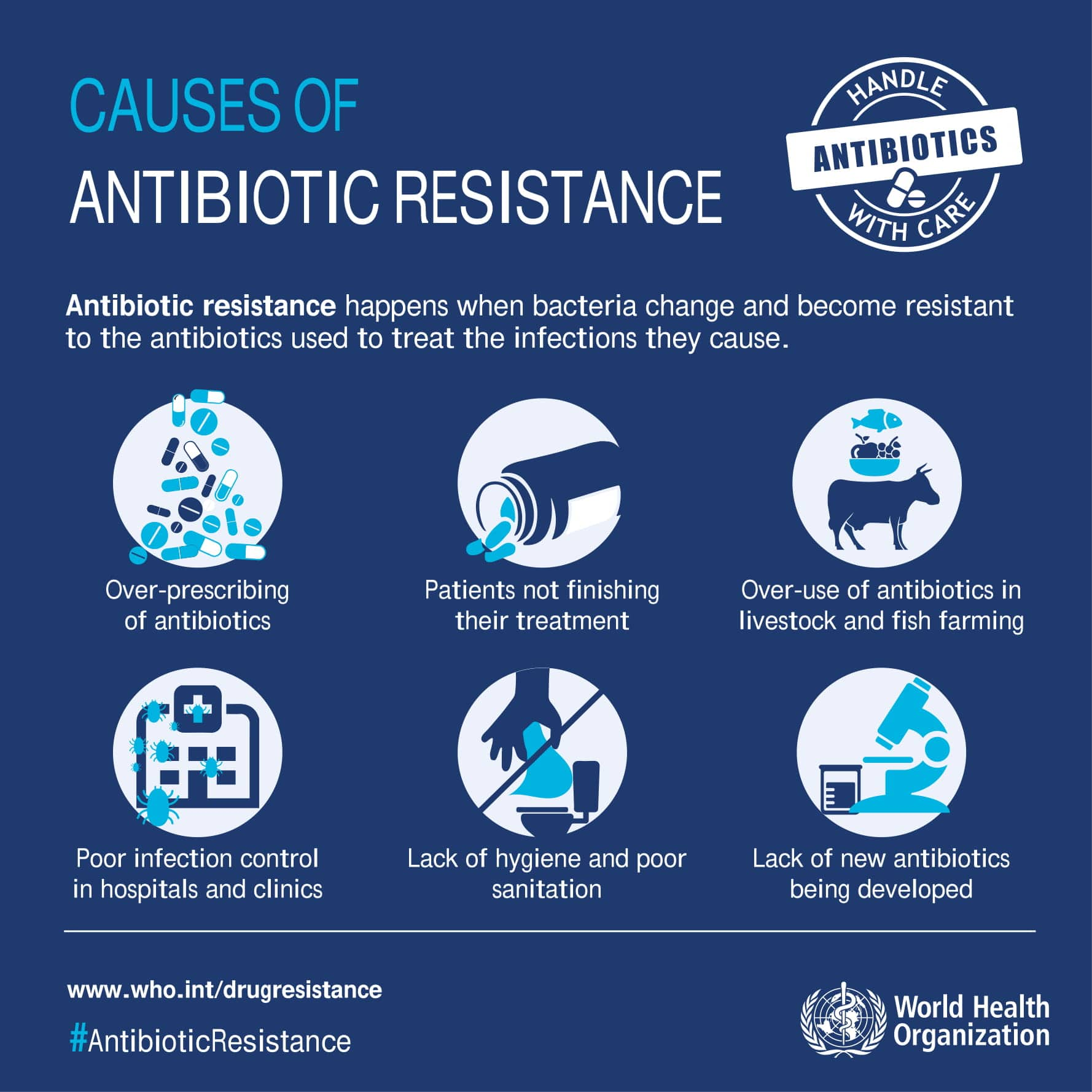 Causes of antibiotic resistance